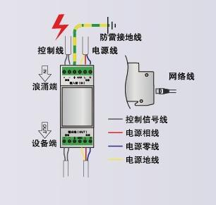 产品名称:高清网络监控系统专用防雷器